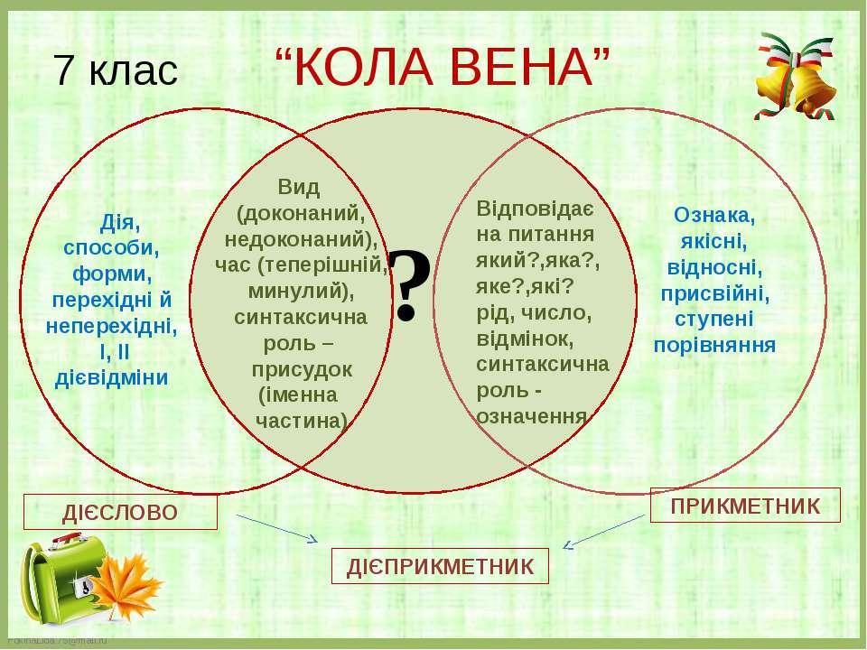 ? Ознака, якісні, відносні, присвійні, ступені порівняння Дія, способи, форми...