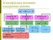 Класифікація неповних квадратних рівнянь