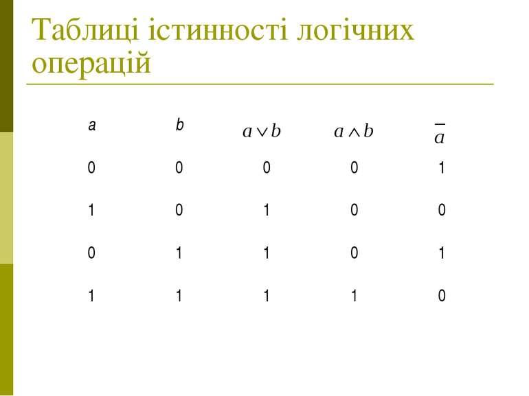 Таблиці істинності логічних операцій
