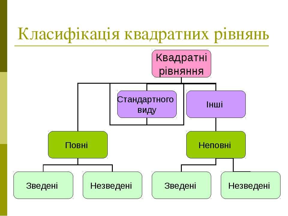 Класифікація квадратних рівнянь