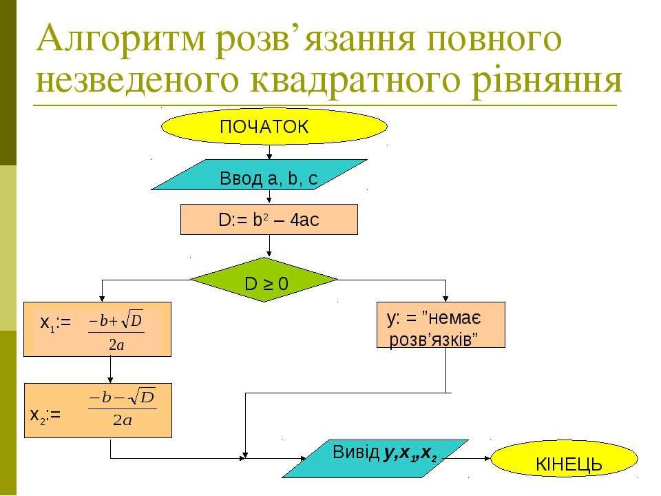 Алгоритм розв'язання повного незведеного квадратного рівняння