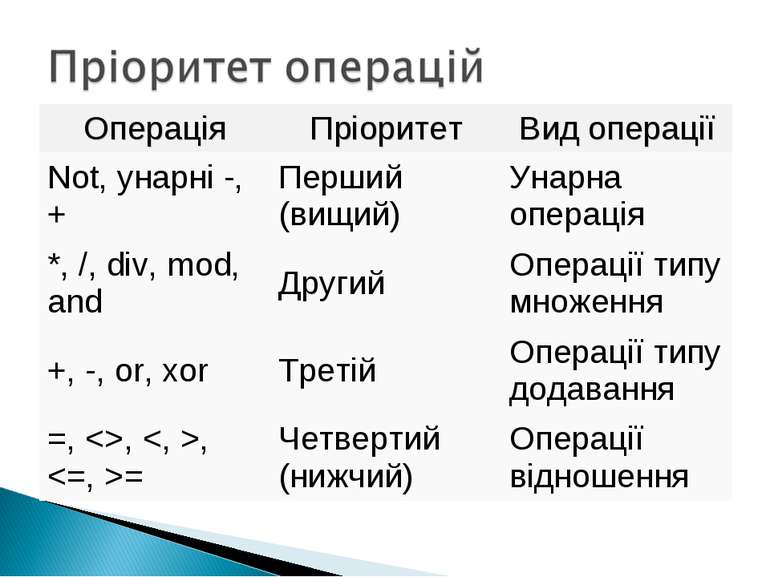 Операція Пріоритет Вид операції Not, унарні -, + Перший (вищий) Унарна операц...