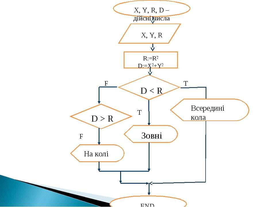 X, Y, R, D – дійсні числа X, Y, R R:=R2 D:=X2+Y2 D < R END F T F T Всередині ...