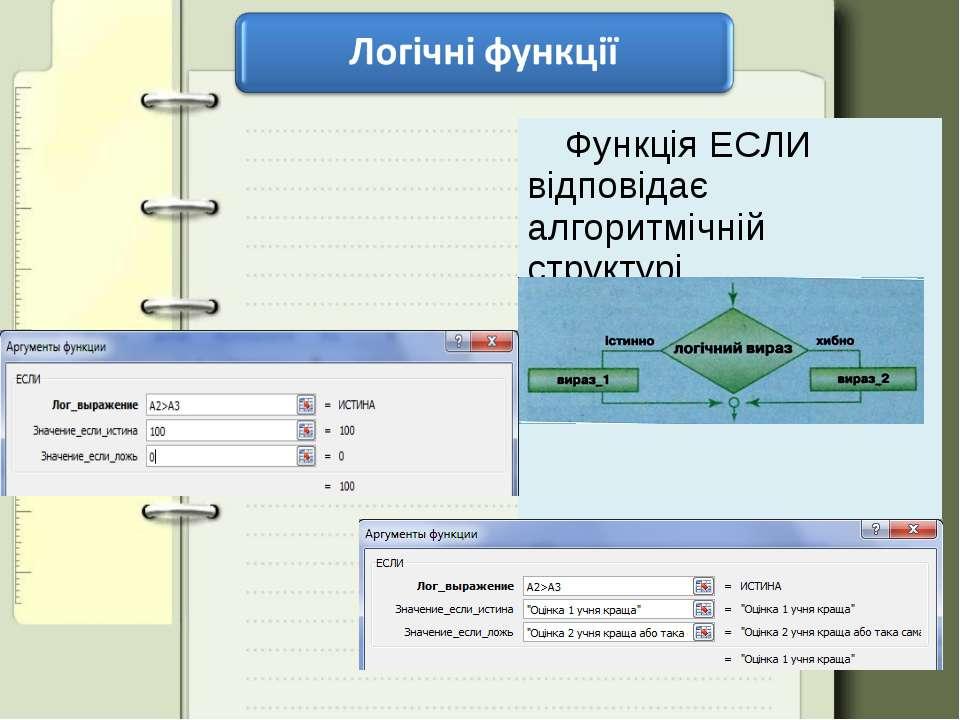 Функція ЕСЛИ відповідає алгоритмічній структурі розгалуження