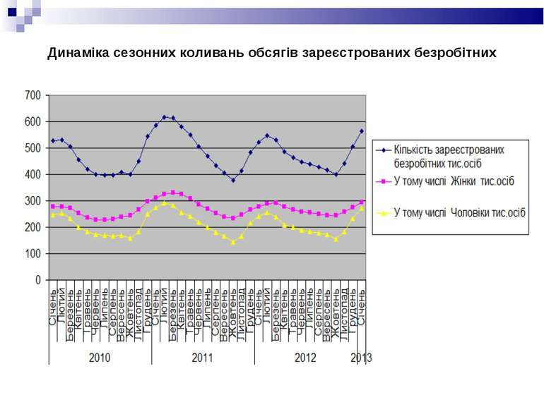 Динаміка сезонних коливань обсягів зареєстрованих безробітних