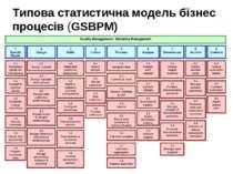 Типова статистична модель бізнес процесів (GSBPM)