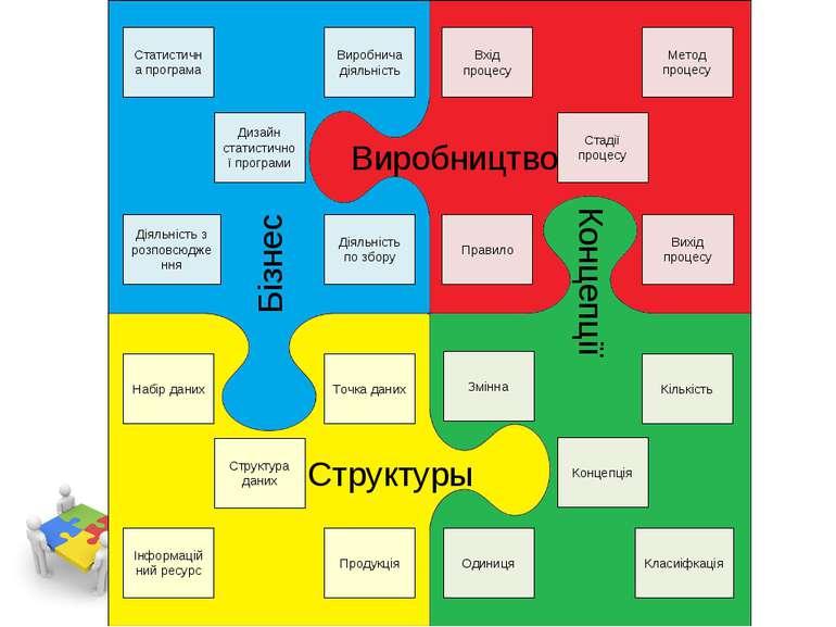 Бізнес Виробництво Концепції Структуры Вихід процесу Стадії процесу Вхід проц...