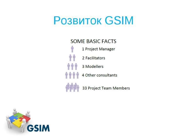 Розвиток GSIM