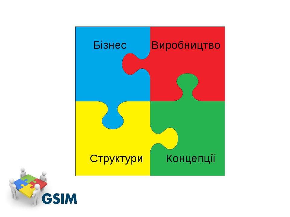 Бізнес Виробництво Концепції Структури