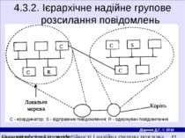 4.3.2. Iєрархiчне надiйне групове розсилання повiдомлень С - координатор; S -...