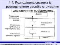 4.4. Розподiлена система iз розподiленням засобiв отримання i доставляння пов...