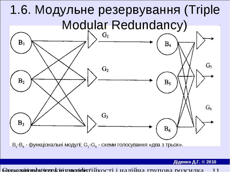 1.6. Модульне резервування (Triple Modular Redundancy) В1-В6 - функцiональнi ...