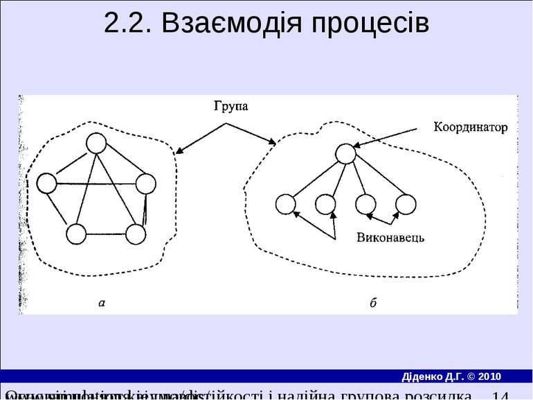 2.2. Взаємодiя процесiв Основнi поняття вiдмовостiйкостi i надiйна групова ро...