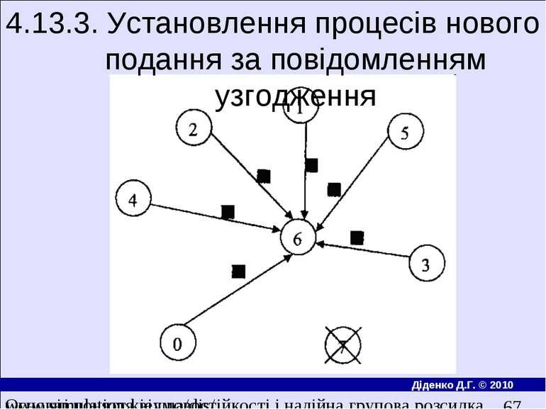 4.13.3. Установлення процесiв нового подання за повiдомленням узгодження Осно...