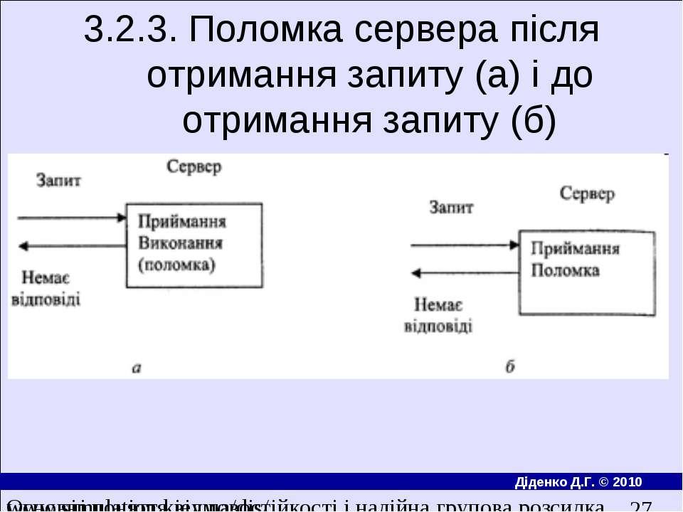 3.2.3. Поломка сервера пiсля отримання запиту (а) i до отримання запиту (б) О...