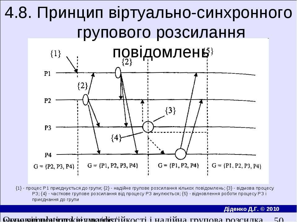 4.8. Принцип вiртуально-синхронного групового розсилання повiдомлень {1} - пр...