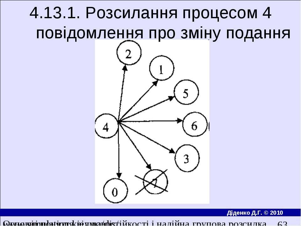 4.13.1. Розсилання процесом 4 повiдомлення про змiну подання Основнi поняття ...