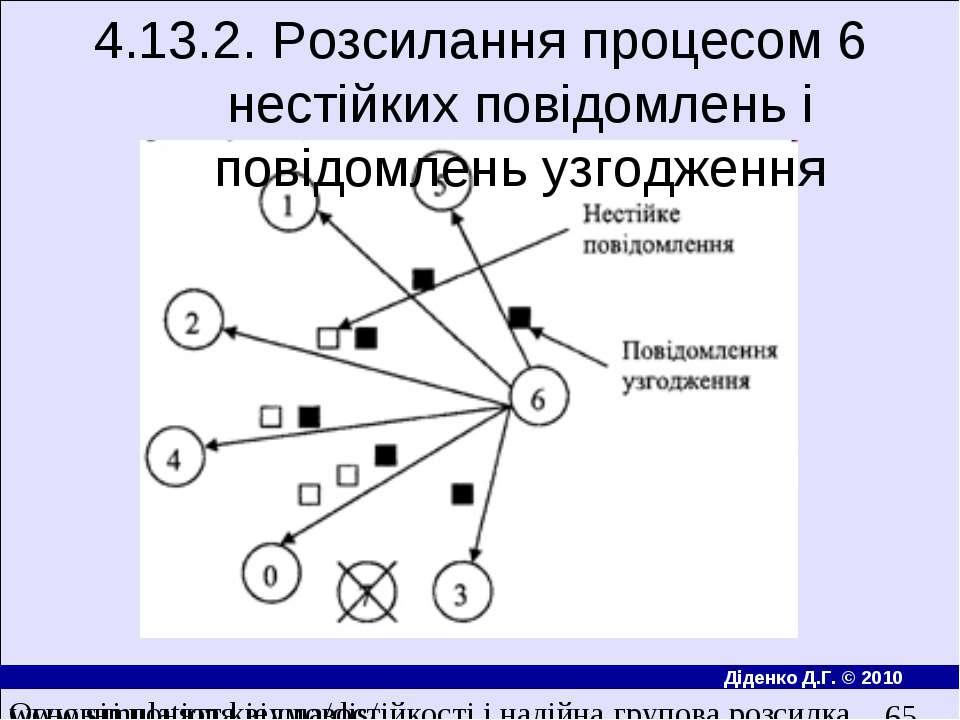 4.13.2. Розсилання процесом 6 нестiйких повiдомлень i повiдомлень узгодження ...