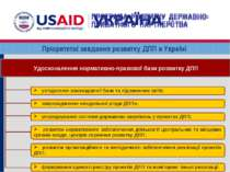 Пріоритетні завдання розвитку ДПП в Україні ПРОГРАМА РОЗВИТКУ ДЕРЖАВНО- ПРИВА...