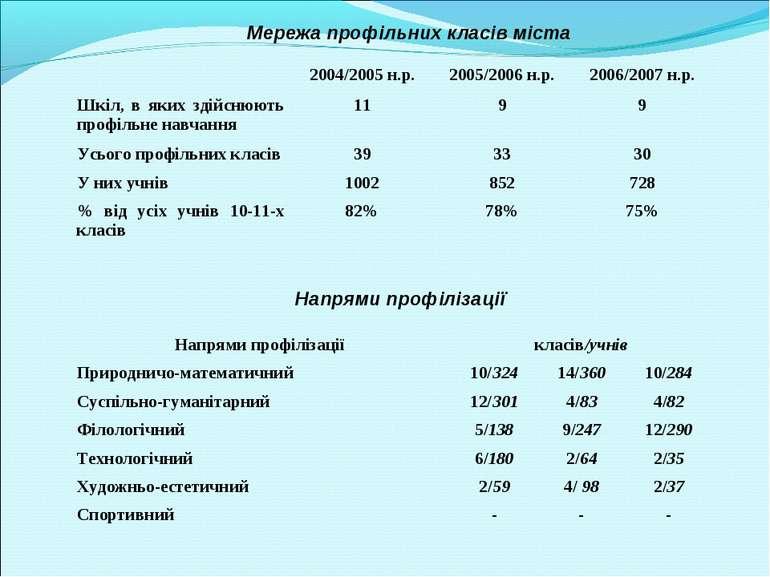 Мережа профільних класів міста Напрями профілізації 2004/2005 н.р. 2005/2006 ...