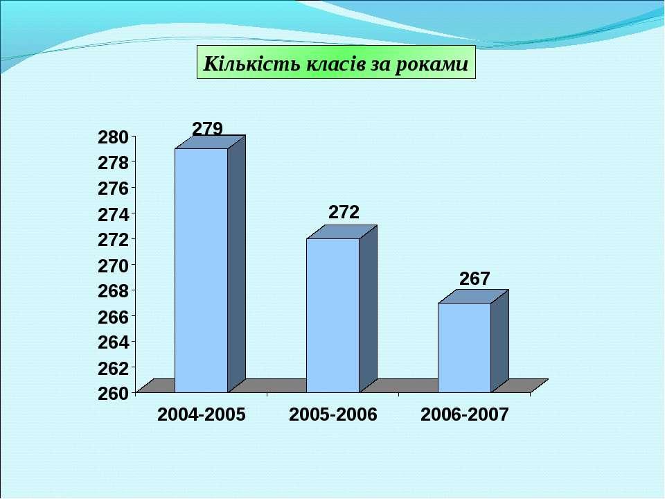 Кількість класів за роками