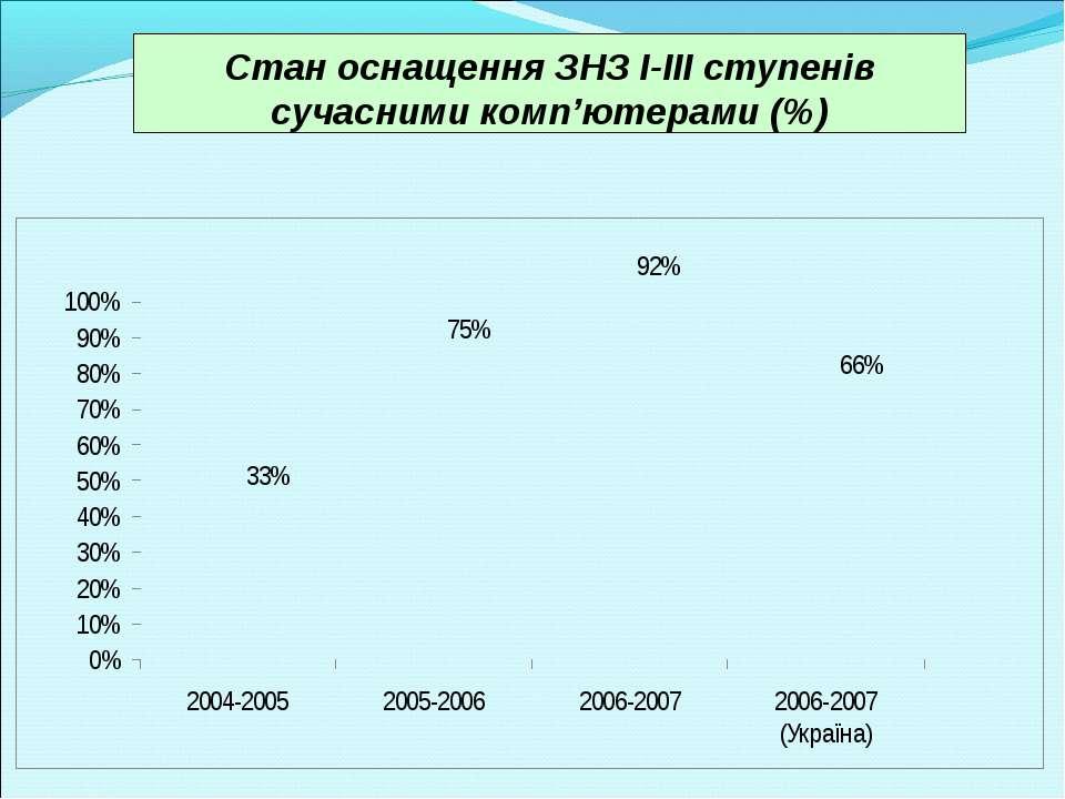 Стан оснащення ЗНЗ І-ІІІ ступенів сучасними комп'ютерами (%)