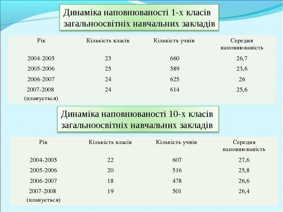 Рік Кількість класів Кількість учнів Середня наповнюваність 2004-2005 23 660 ...