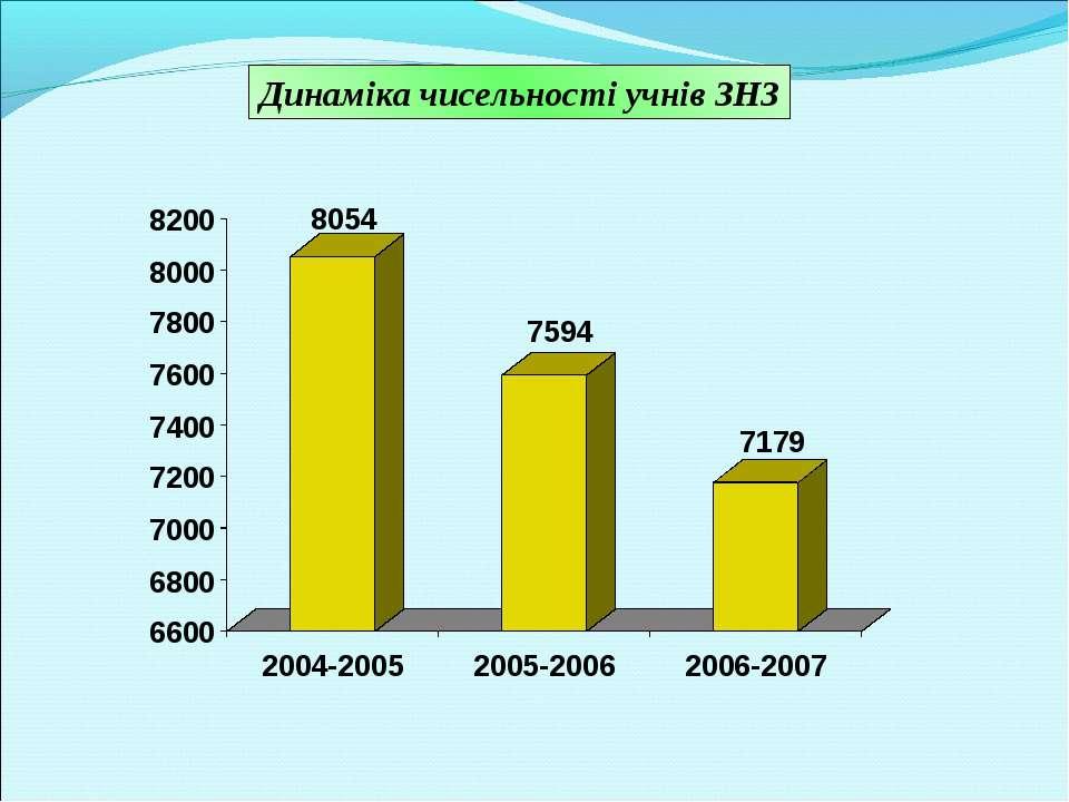 Динаміка чисельності учнів ЗНЗ