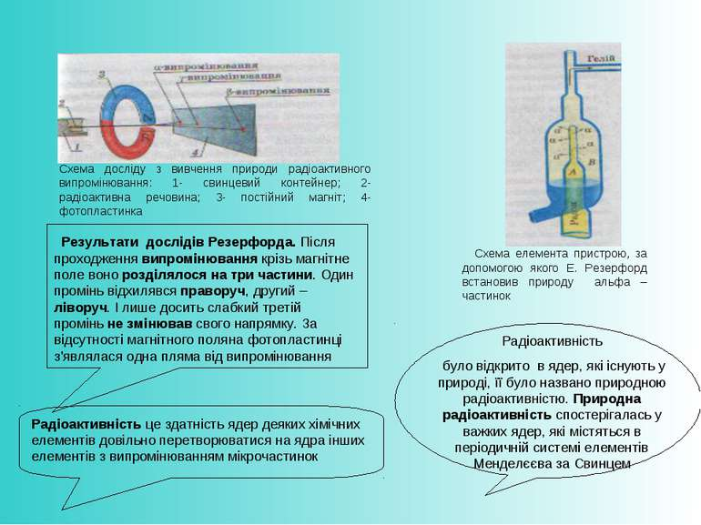 Схема досліду з вивчення природи радіоактивного випромінювання: 1- свинцевий ...