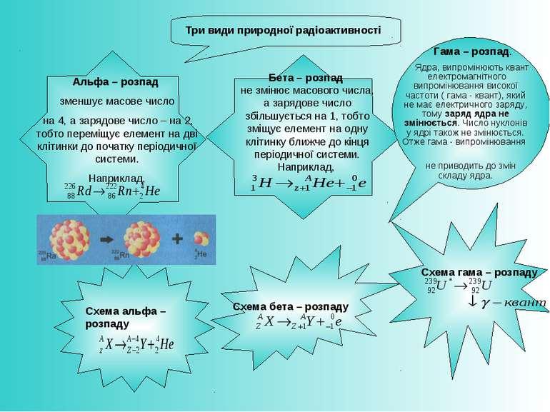 Схема альфа – розпаду Схема бета – розпаду Альфа – розпад зменшує масове числ...