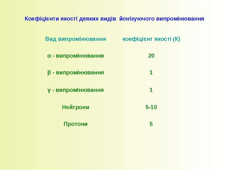 Коефіцієнти якості деяких видів йонізуючого випромінювання Вид випромінювання...