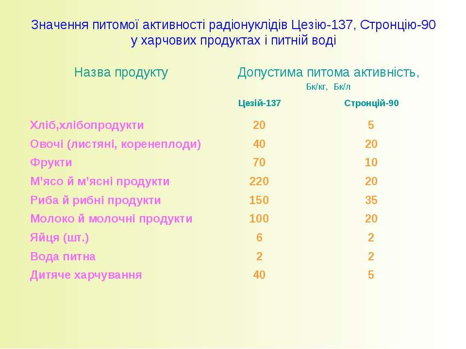 Значення питомої активності радіонуклідів Цезію-137, Стронцію-90 у харчових п...