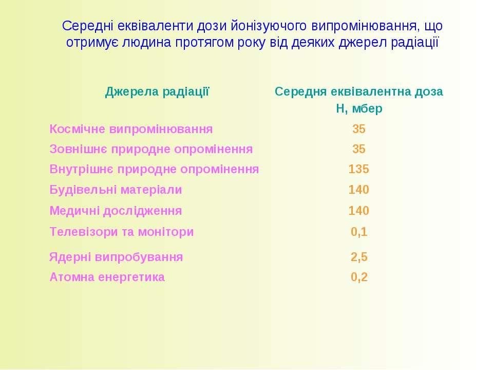 Середні еквіваленти дози йонізуючого випромінювання, що отримує людина протяг...