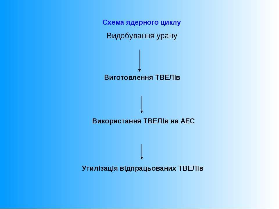 Схема ядерного циклу Видобування урану Виготовлення ТВЕЛІв Використання ТВЕЛІ...