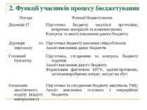 2. Функції учасників процесу бюджетування Посада Функції бюджетування Дирекці...