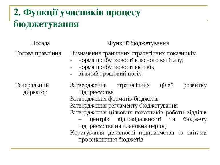 2. Функції учасників процесу бюджетування Посада Функції бюджетування Голова ...