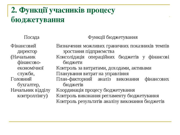 2. Функції учасників процесу бюджетування Посада Функції бюджетування Фінансо...