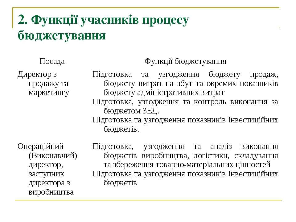 2. Функції учасників процесу бюджетування Посада Функції бюджетування Директо...
