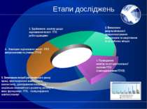 Етапи досліджень 4. Зовнішнє оцінювання якості ПТО випускниками та учнями ПТН...