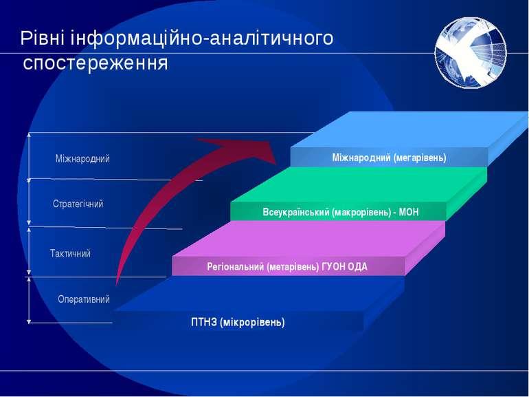 Рівні інформаційно-аналітичного спостереження Міжнародний Стратегічний Тактич...
