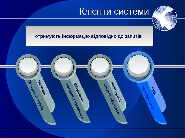 Клієнти системи Методичні служби Науковці Незайняте населення Абітурієнти Слу...