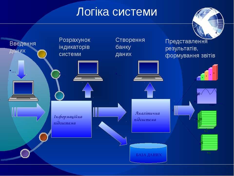 Логіка системи . Інформаційна підсистема Аналітична підсистема Представлення ...