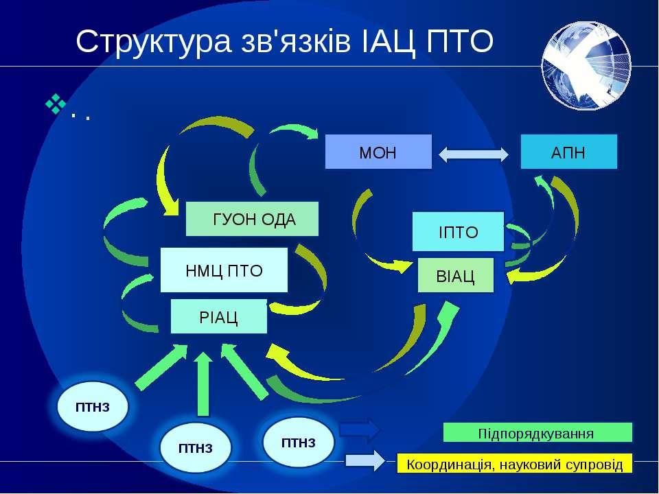Структура зв'язків ІАЦ ПТО . . МОН ГУОН ОДА РІАЦ ІПТО ПТНЗ ПТНЗ МОН АПН ГУОН ...