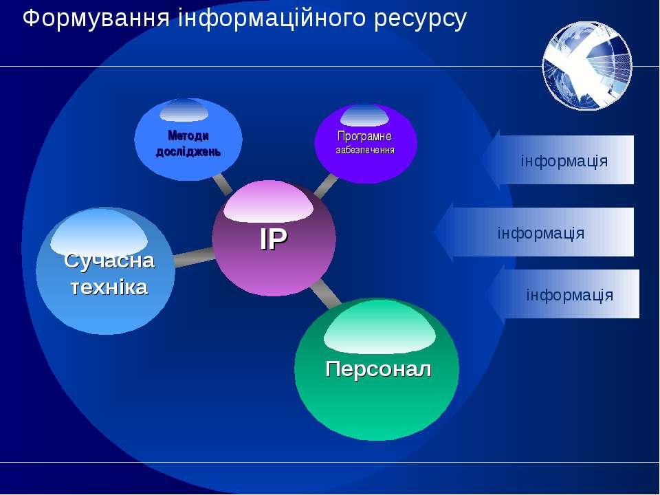Формування інформаційного ресурсу інформація інформація інформація