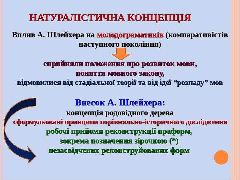 НАТУРАЛІСТИЧНА КОНЦЕПЦІЯ Вплив А. Шлейхера на молодограматиків (компаративіст...