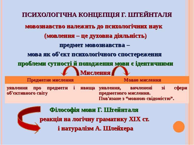 ПСИХОЛОГІЧНА КОНЦЕПЦІЯ Г. ШТЕЙНТАЛЯ мовознавство належить до психологічних на...