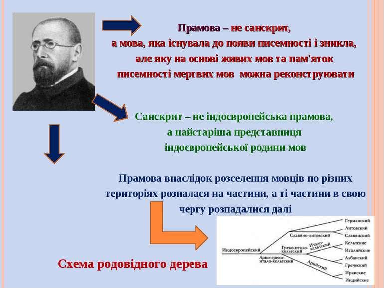 Прамова – не санскрит, а мова, яка існувала до появи писемності і зникла, але...