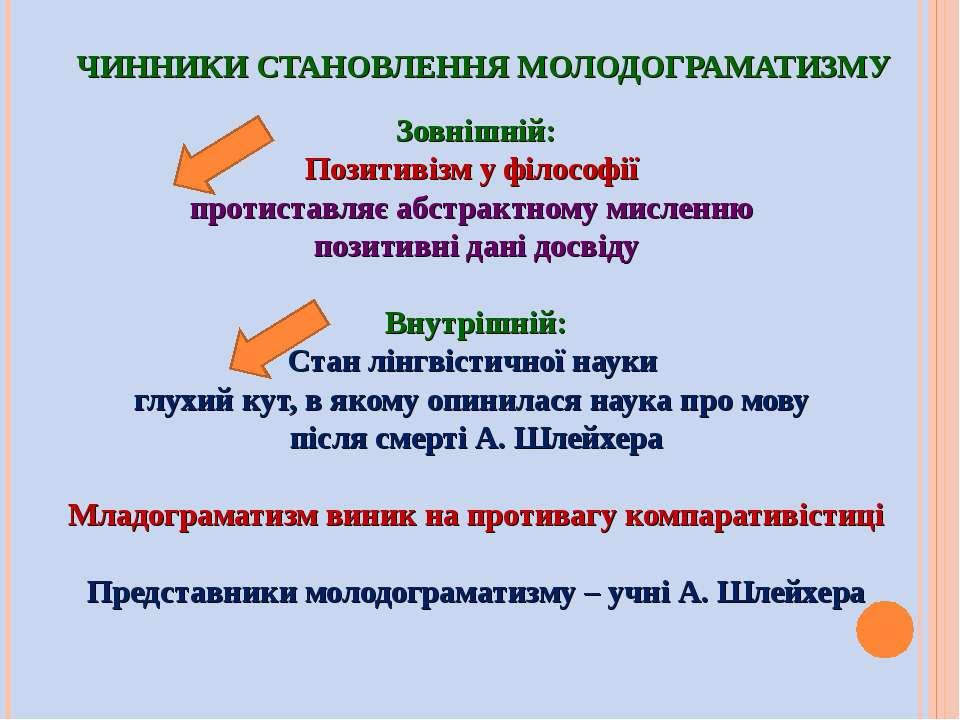 ЧИННИКИ СТАНОВЛЕННЯ МОЛОДОГРАМАТИЗМУ Зовнішній: Позитивізм у філософії протис...