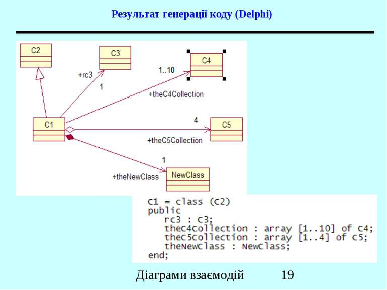Результат генерації коду (Delphi) Діаграми взаємодій