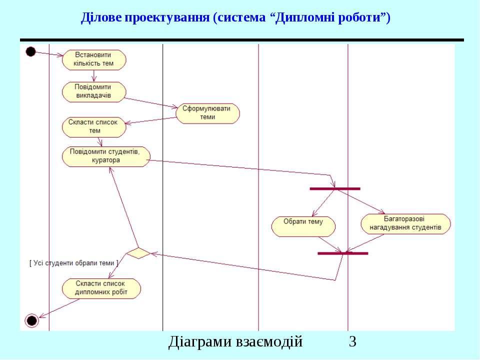 """Ділове проектування (система """"Дипломні роботи"""") Діаграми взаємодій"""